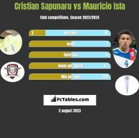 Cristian Sapunaru vs Mauricio Isla h2h player stats