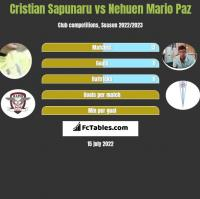 Cristian Sapunaru vs Nehuen Mario Paz h2h player stats