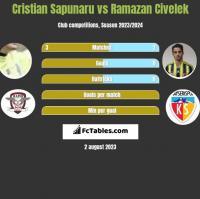 Cristian Sapunaru vs Ramazan Civelek h2h player stats