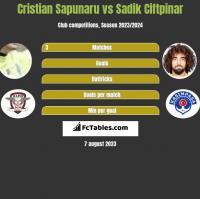 Cristian Sapunaru vs Sadik Ciftpinar h2h player stats