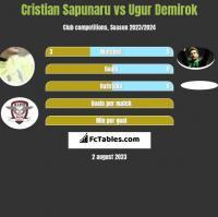 Cristian Sapunaru vs Ugur Demirok h2h player stats