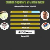 Cristian Sapunaru vs Zoran Kvrzic h2h player stats
