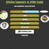 Cristian Sapunaru vs Attila Szalai h2h player stats