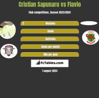 Cristian Sapunaru vs Flavio h2h player stats