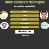 Cristian Sapunaru vs Murat Saglam h2h player stats