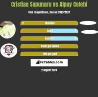 Cristian Sapunaru vs Alpay Celebi h2h player stats