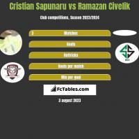 Cristian Sapunaru vs Ramazan Civelik h2h player stats