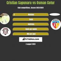 Cristian Sapunaru vs Osman Cotur h2h player stats