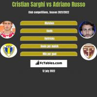 Cristian Sarghi vs Adriano Russo h2h player stats