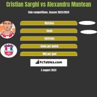 Cristian Sarghi vs Alexandru Muntean h2h player stats