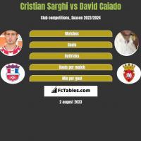 Cristian Sarghi vs David Caiado h2h player stats