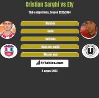 Cristian Sarghi vs Ely h2h player stats