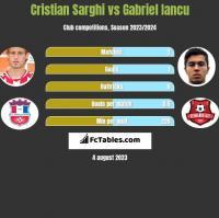 Cristian Sarghi vs Gabriel Iancu h2h player stats