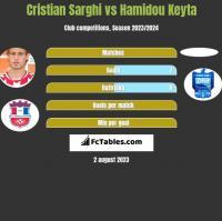 Cristian Sarghi vs Hamidou Keyta h2h player stats