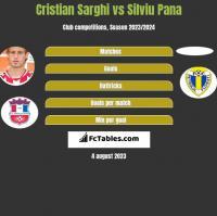 Cristian Sarghi vs Silviu Pana h2h player stats