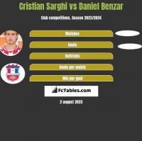 Cristian Sarghi vs Daniel Benzar h2h player stats