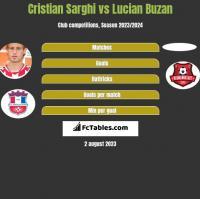 Cristian Sarghi vs Lucian Buzan h2h player stats