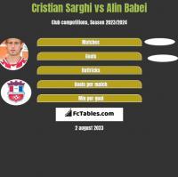 Cristian Sarghi vs Alin Babei h2h player stats
