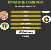 Cristian Sarghi vs Ianis Stoica h2h player stats