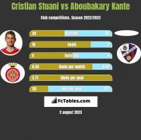 Cristian Stuani vs Aboubakary Kante h2h player stats
