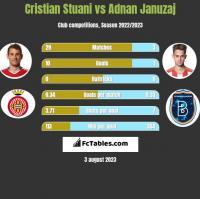 Cristian Stuani vs Adnan Januzaj h2h player stats