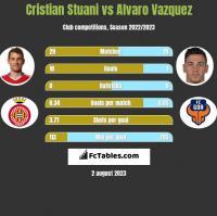 Cristian Stuani vs Alvaro Vazquez h2h player stats