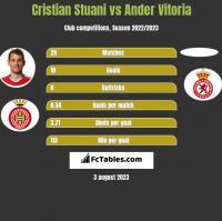 Cristian Stuani vs Ander Vitoria h2h player stats