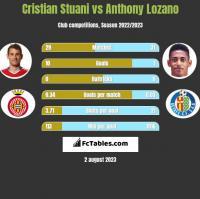 Cristian Stuani vs Anthony Lozano h2h player stats