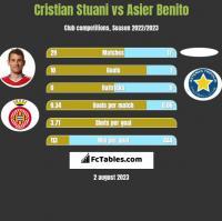 Cristian Stuani vs Asier Benito h2h player stats