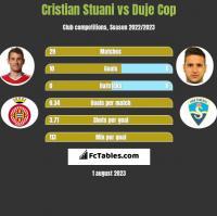 Cristian Stuani vs Duje Cop h2h player stats
