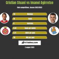 Cristian Stuani vs Imanol Agirretxe h2h player stats