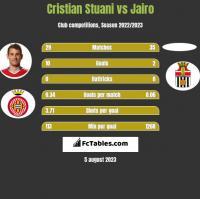 Cristian Stuani vs Jairo h2h player stats