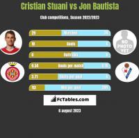 Cristian Stuani vs Jon Bautista h2h player stats
