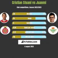 Cristian Stuani vs Juanmi h2h player stats