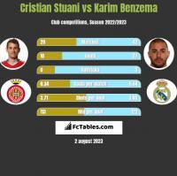 Cristian Stuani vs Karim Benzema h2h player stats