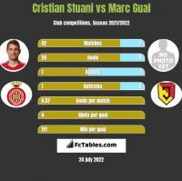 Cristian Stuani vs Marc Gual h2h player stats