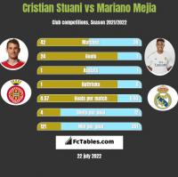 Cristian Stuani vs Mariano Mejia h2h player stats
