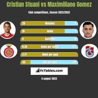Cristian Stuani vs Maximiliano Gomez h2h player stats