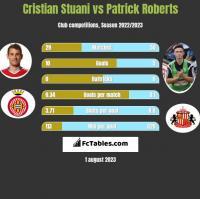 Cristian Stuani vs Patrick Roberts h2h player stats