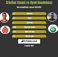 Cristian Stuani vs Ryad Boudebouz h2h player stats