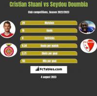 Cristian Stuani vs Seydou Doumbia h2h player stats