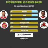Cristian Stuani vs Sofiane Boufal h2h player stats