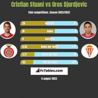 Cristian Stuani vs Uros Djurdjevic h2h player stats