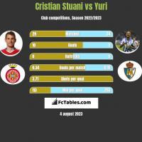 Cristian Stuani vs Yuri h2h player stats