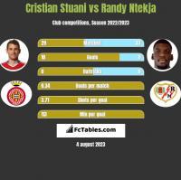 Cristian Stuani vs Randy Ntekja h2h player stats