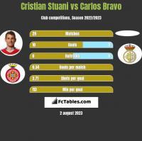 Cristian Stuani vs Carlos Bravo h2h player stats