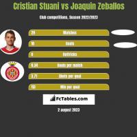 Cristian Stuani vs Joaquin Zeballos h2h player stats