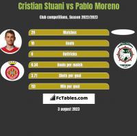 Cristian Stuani vs Pablo Moreno h2h player stats