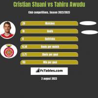 Cristian Stuani vs Tahiru Awudu h2h player stats