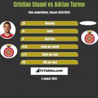 Cristian Stuani vs Adrian Turmo h2h player stats